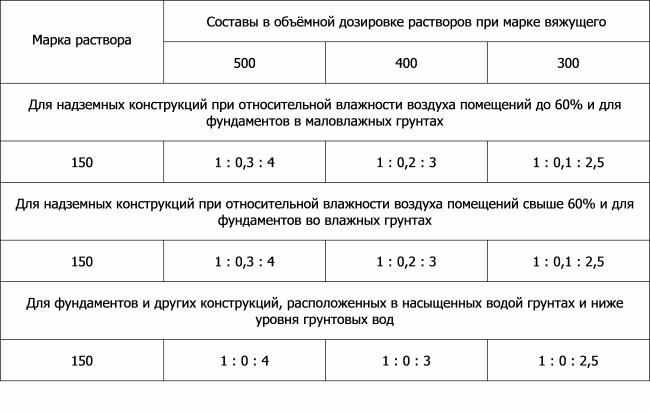 Таблица 1. Пропорции песчано-цементной смеси м 150 в зависимости от марки цемента и области применения.